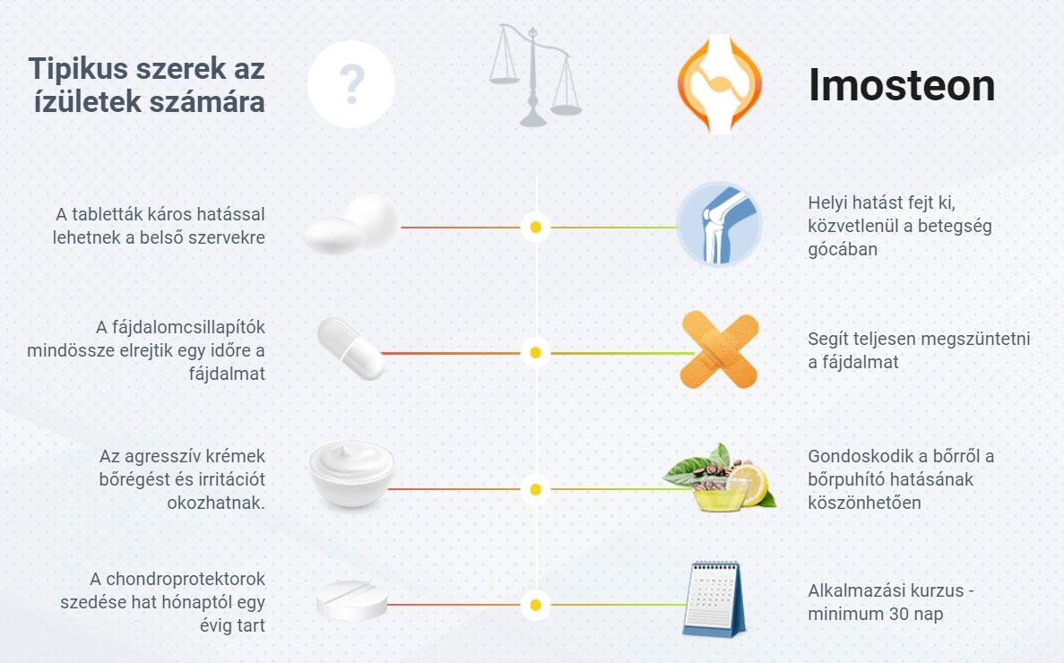 Az Imosteon előnyei